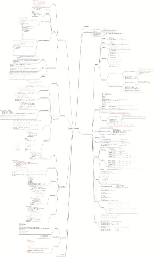 کل زبان پایتون در یک عکس